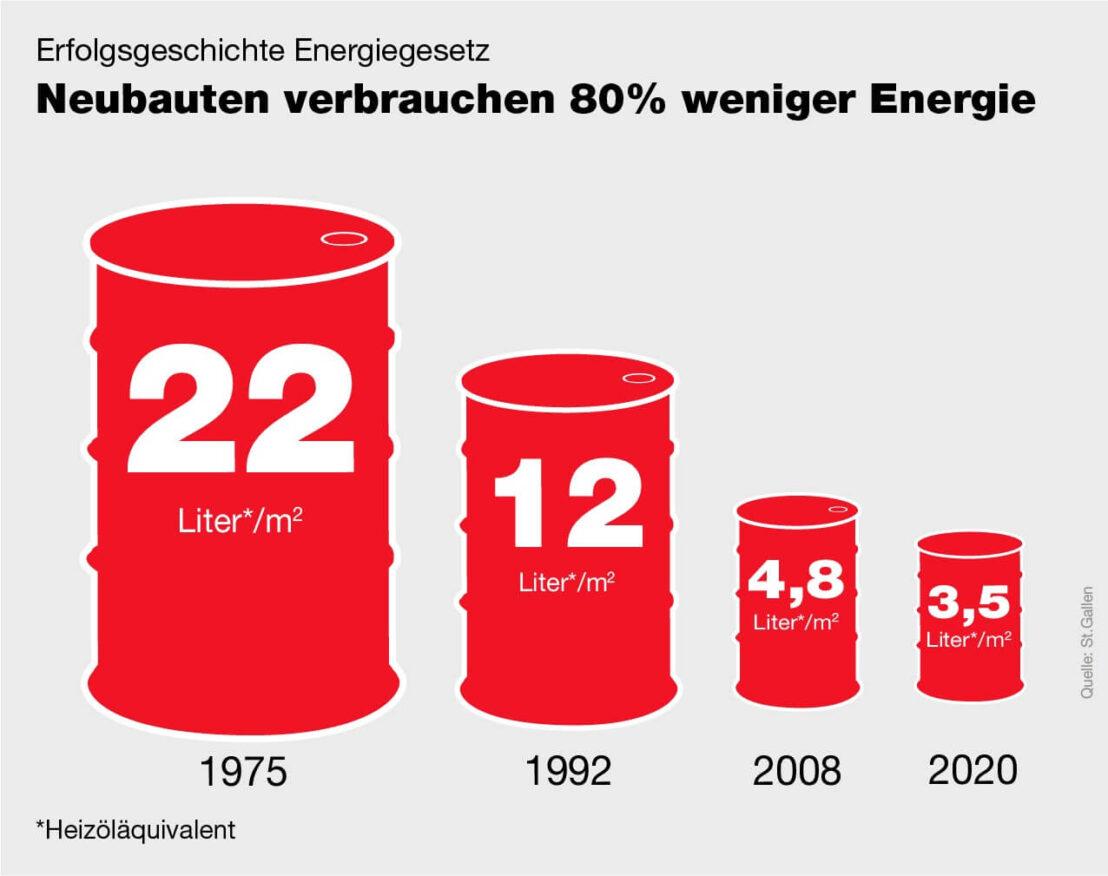 C-Factor Infografik für St.Galler Energiegesetz zum Heizölverbrauch