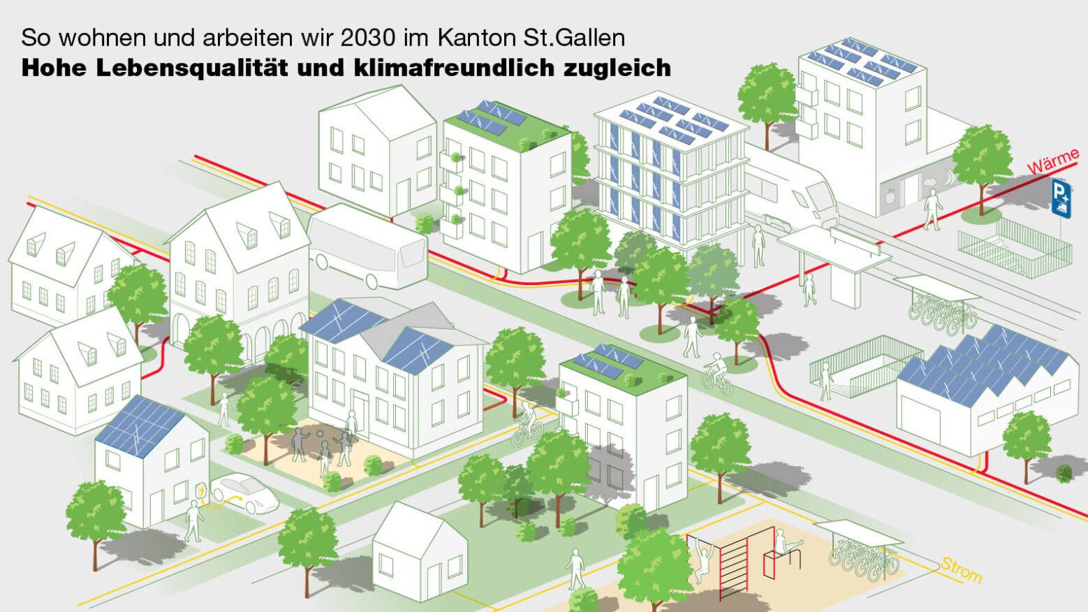 Infografik von C-Factor für den Kanton St.Gallen zum Energiekonzept 2021 - 2030